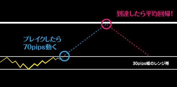愛トレFX~約束された女神の相場領域~