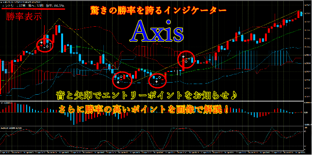 バイナリーオプション用シグナルツール「Axis」