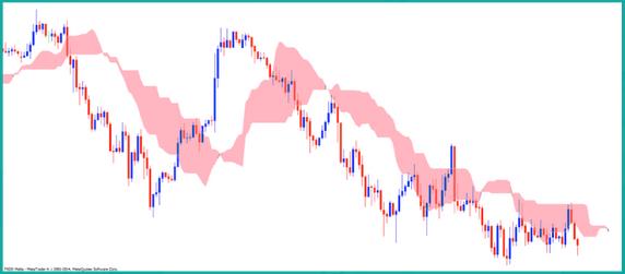 Easy Trade FX(イージートレードFX)