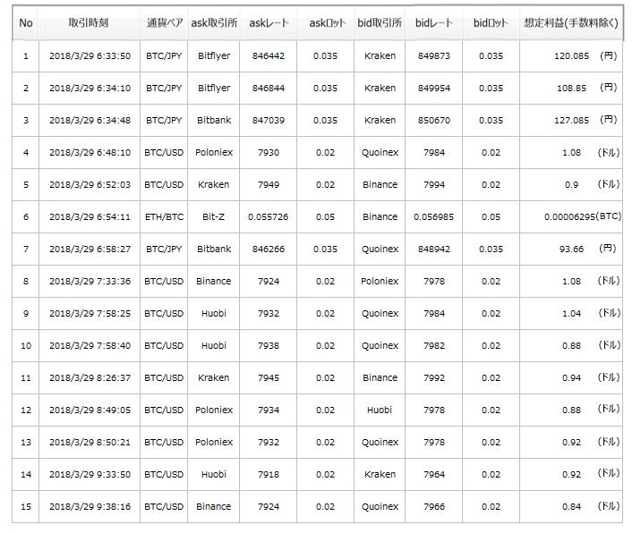 仮想通貨の完全自動アービトラージシステム【Remlo(レムロ)】