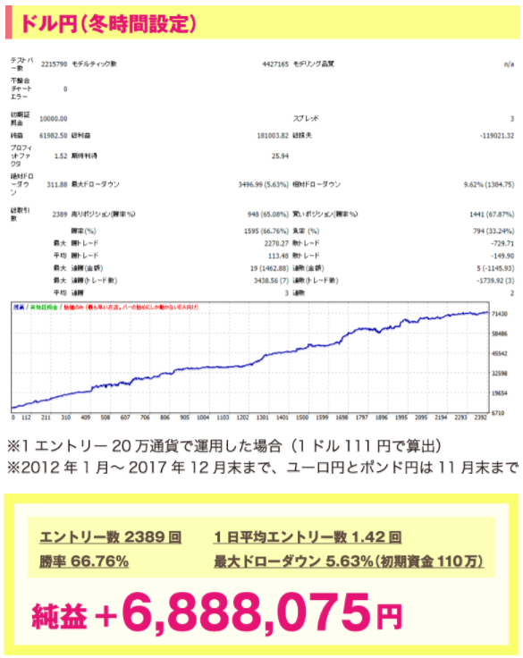 東京オンリーFX